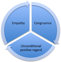 conditions of worth carl rogers Rogers identified six conditions which are needed to produce personality are hallmarks of rogers' person-centered therapy rogers also claims that the therapeutic process is essentially the psychology, philosophy, and dialogues with carl r rogers and harold lyon london.
