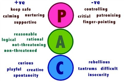 key features of transactional analysis International transactional analysis association a worldwide professional network for the development of transactional analysis theory and practice.