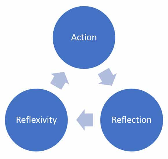 a graph showing a reflective and reflexive approach to counselling