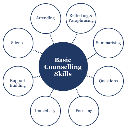 Basic Counselling Skills explained [PDF Download