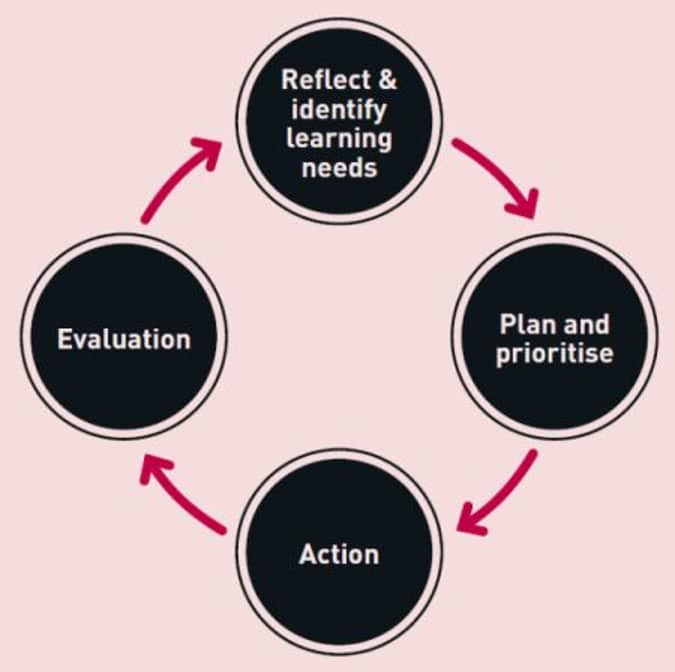 Continuing Professional Development cyclical process. The starting point is usually at the top – identifying one's own learning needs, often with the support of one's clinical supervisor.