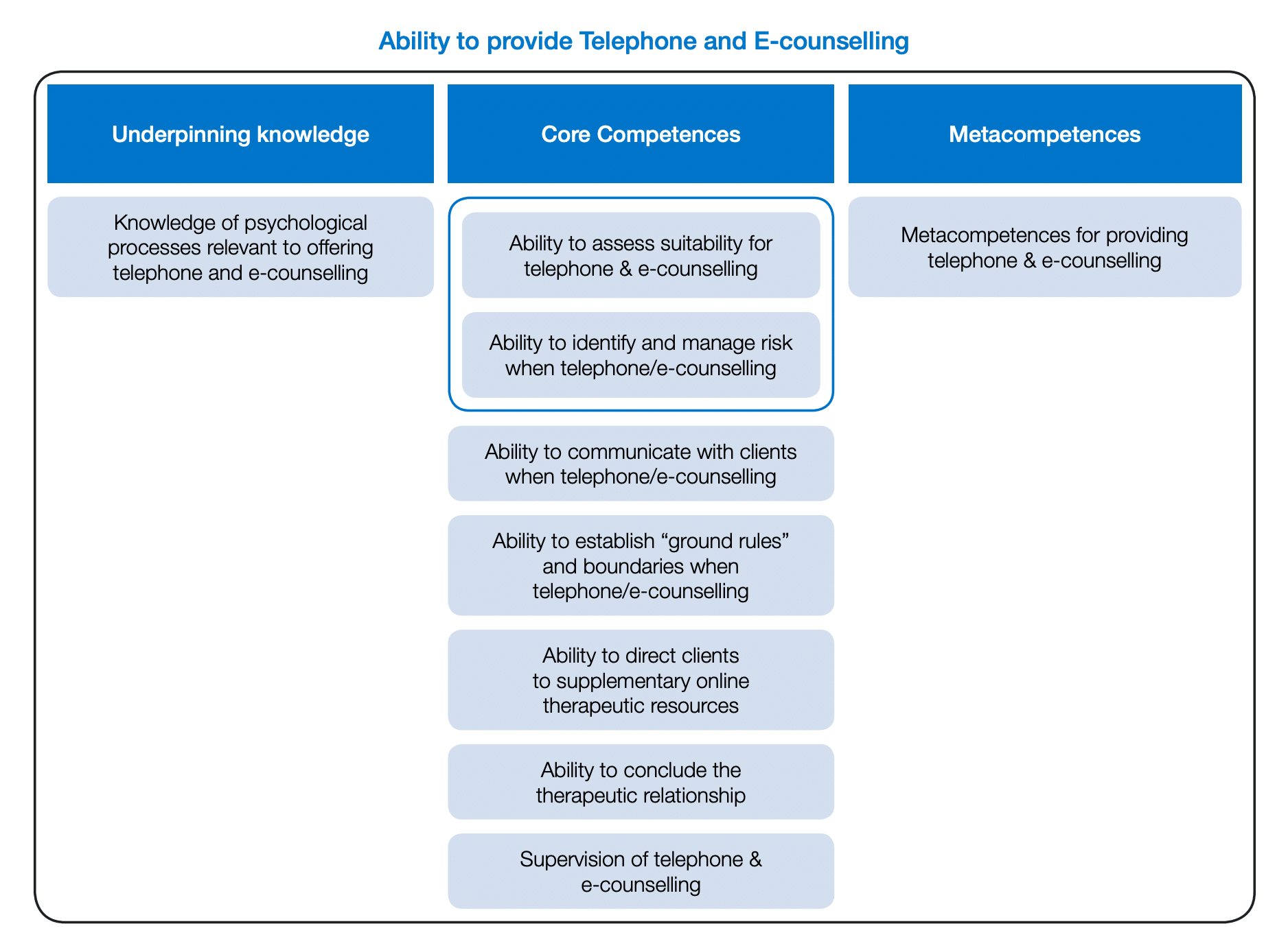 Graph of BACP Competences for Telephone and eCounselling
