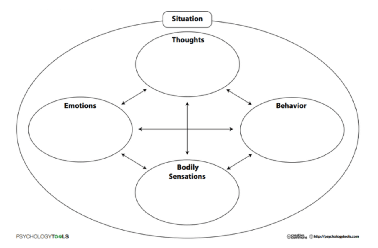 Hot-cross bun model (Greenberger & Padesky, 1995)