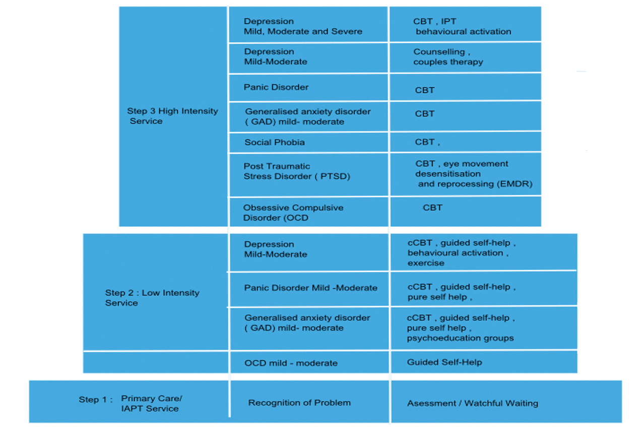 The IAPT stepped-care model